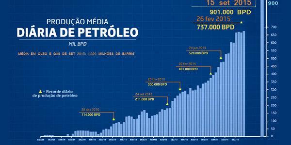 """Os recordes da Petrobras, a """"incompetente"""". Vídeo mostra como foram alcançados"""