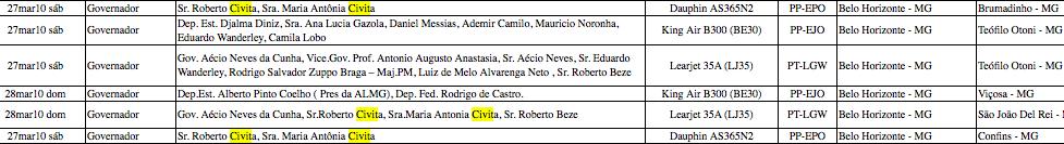 """Planilha de vôos do governo Aécio em Minas é adulterada: sumiram os """"passageiros"""""""
