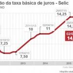 Mercado financeiro espera que Copom mantenha Selic em 14,25%