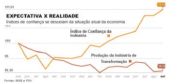 """A economia que """"não tem provas, mas tem convicção"""""""