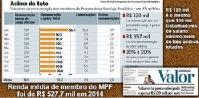 VERGONHA NACIONAL: SUPERSALÁRIO DE PROCURADOR PODE CHEGAR A R$ 120 MIL POR MÊS