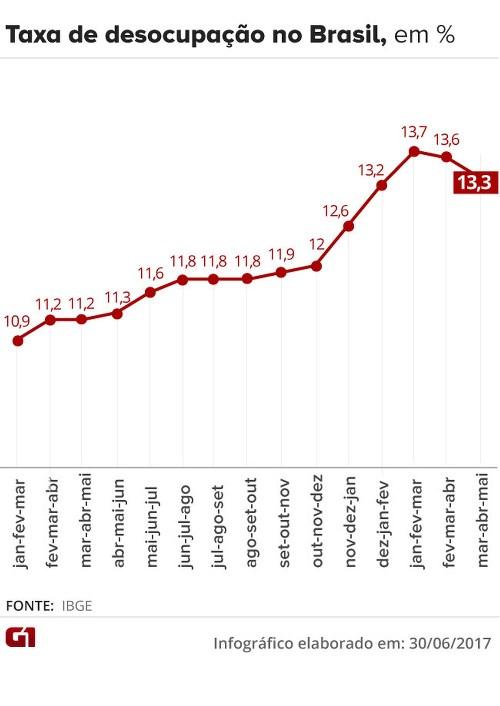 Desemprego fica em 13,3% em maio e atinge 13,8 milhões