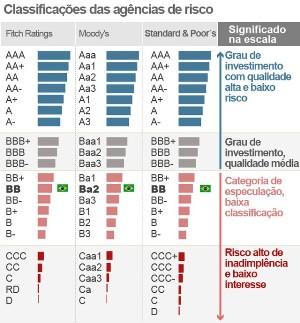 S&P tira Brasil de observação e mantém nota do país