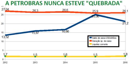 """""""Quebra"""" da Petrobras é só desculpa para vendê-la"""