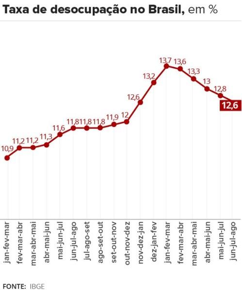 Desemprego em agosto fica em 12,6% e atinge 13,1 milhões,segundo IBGE
