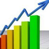 Economia cresce e aumenta confiança do empresário