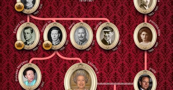 Custo da Família Real atinge quase 70 bilhões de libras
