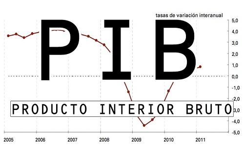PIB do Brasil fica em antepenúltimo em ranking