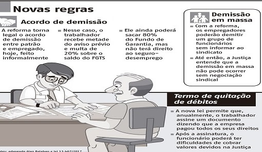 """Lição da reforma trabalhista: 1.200 professores demitidos e recontratados """"mais barato"""""""