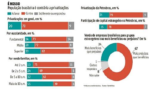 Privatizar só é maioria entre políticos e elite