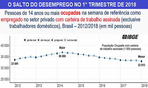 IBGE: Brasil tem o menor número de carteiras de trabalho assinadas em 6 anos