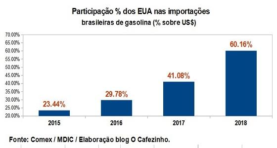 EUA JÁ DOMINAM 60% DAS IMPORTAÇÕES BRASILEIRAS DE GASOLINA