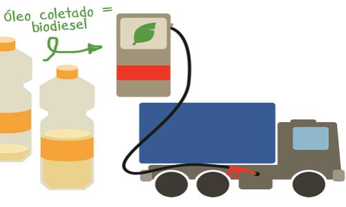 Em Feira apenas 25% do  óleo de cozinha  usado é reaproveitado