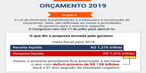 Congresso aprova LDO sem congelamento de salários de servidores em 2019