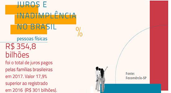 Famílias brasileiras pagaram R$ 355 bi em juros em 2017