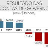 O mercado reduziu  para R$ 126 bilhões previsão de rombos  nas contas do governo em 2018