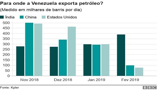 Crise na Venezuela: quais países compram o petróleo do país sul-americano?