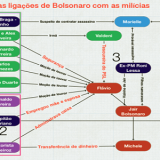 As ligações de Bolsonaro com as milícias é um rastro de terror