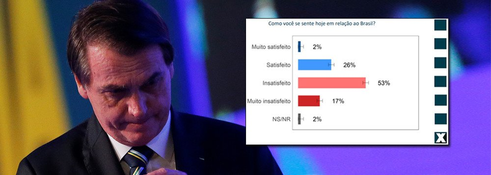 BRASIL DE BOLSONARO: 70% INSATISFEITOS; PESSIMISMO TOMA CONTA DO PAÍS