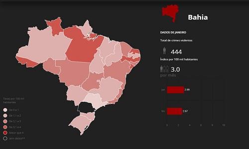 Número de assassinatos na Bahia tem queda de quase 20%