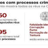 50 deputados federais são réus em processos criminais