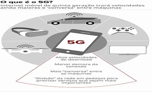 Anatel retoma nesta quinta-feira votação da proposta de edital para o leilão do 5G